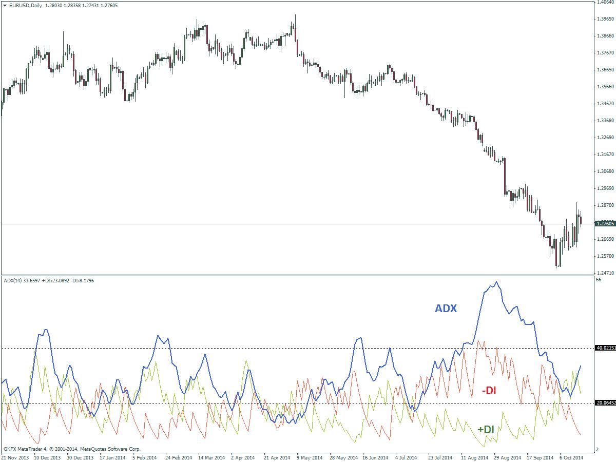 ADX Indikator