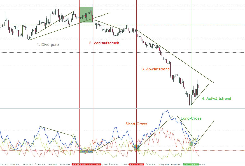 ADX Signale
