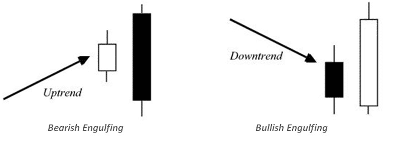 Bullish und Bearish Engulfing