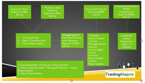 Die Darstellung gibt einen Überblick über alle Reports, die von der CFTC-Behörde veröffentlicht werden.