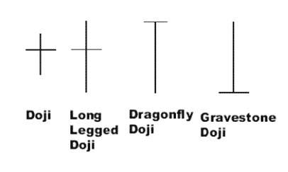 Der Doji