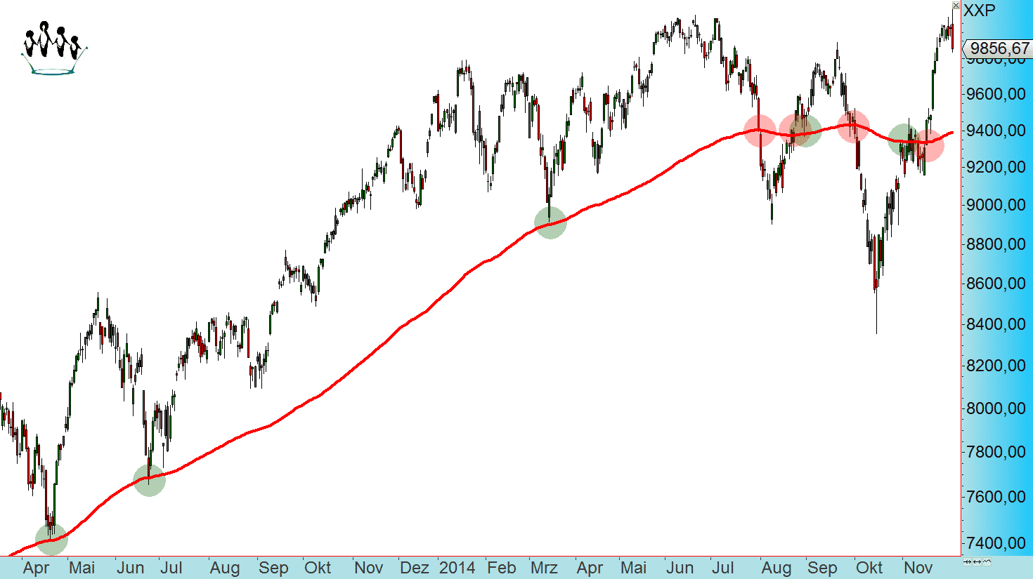 Exponential Moving Average (EMA)