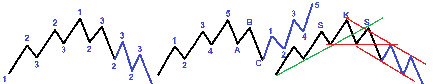 Elliott-Wellen Trendfortsetzung