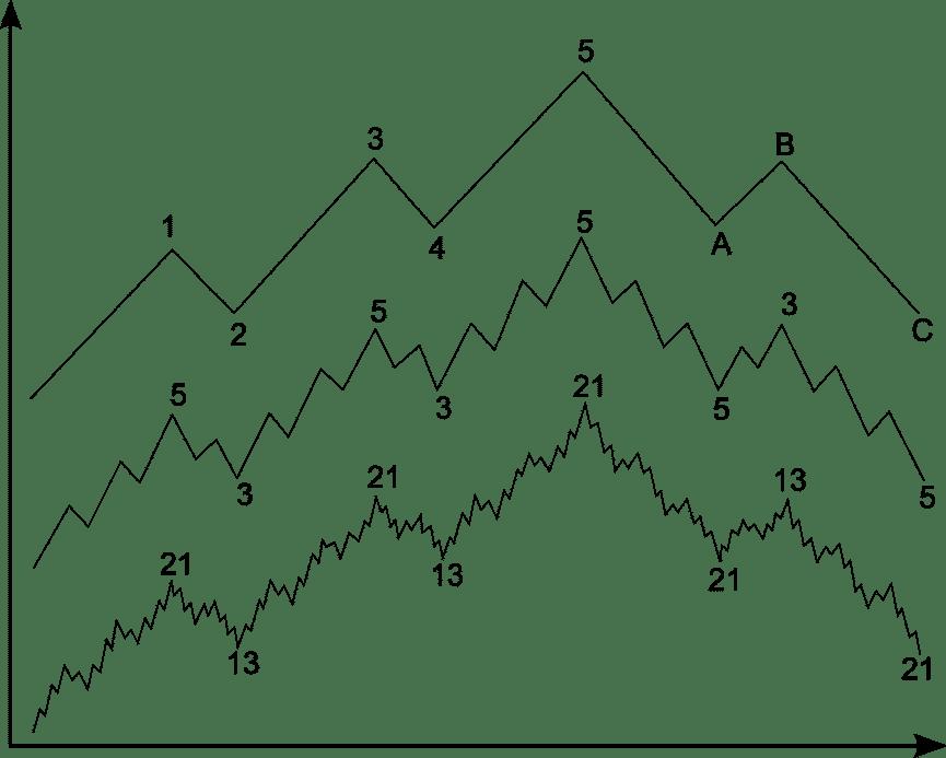 Über- und untergeordnete Trend-Fraktale nach Elliott
