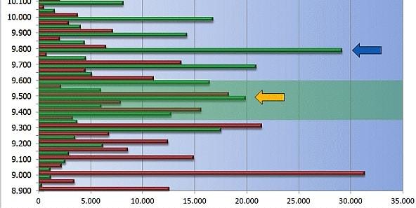 Diese Grafik visualisert die Call und Put Optionen.