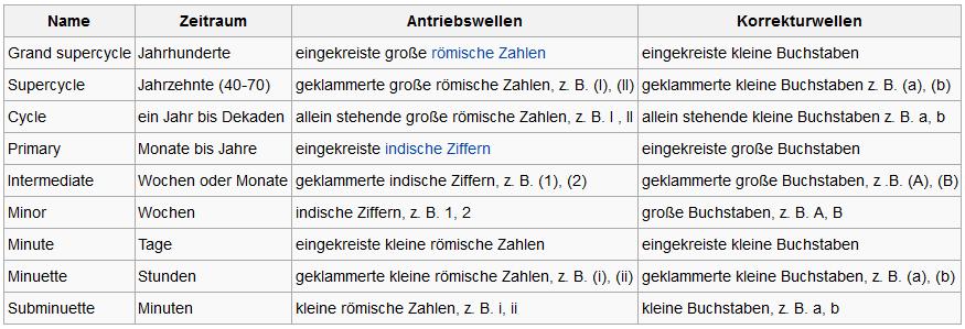 Festgelegte Bezeichnungen in Bezug auf den jeweiligen Zeitraum nach Elliott. Quelle: Wikipedia.