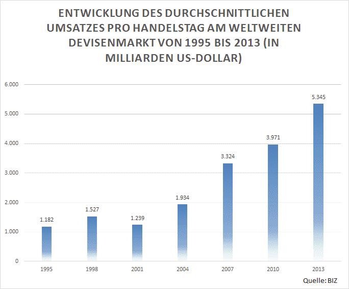 Statistik der Entwicklung des durchschnittlichen Umsatzes Pro Handelstag am weltweiten Forex Marktes von 1995 bis 2013