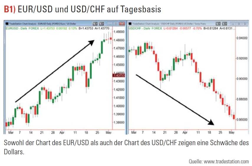 EUR/USD und USD/CHF auf Tagesbasis