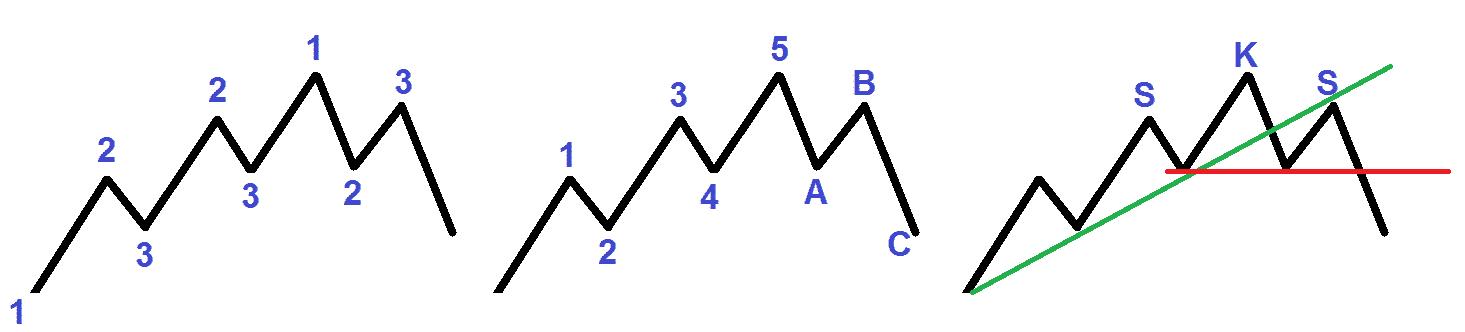 Trendzählung nach Markttechnik; Trendzählung nach Elliott; Trenduntersuchung mit der klassischen Charttechnik