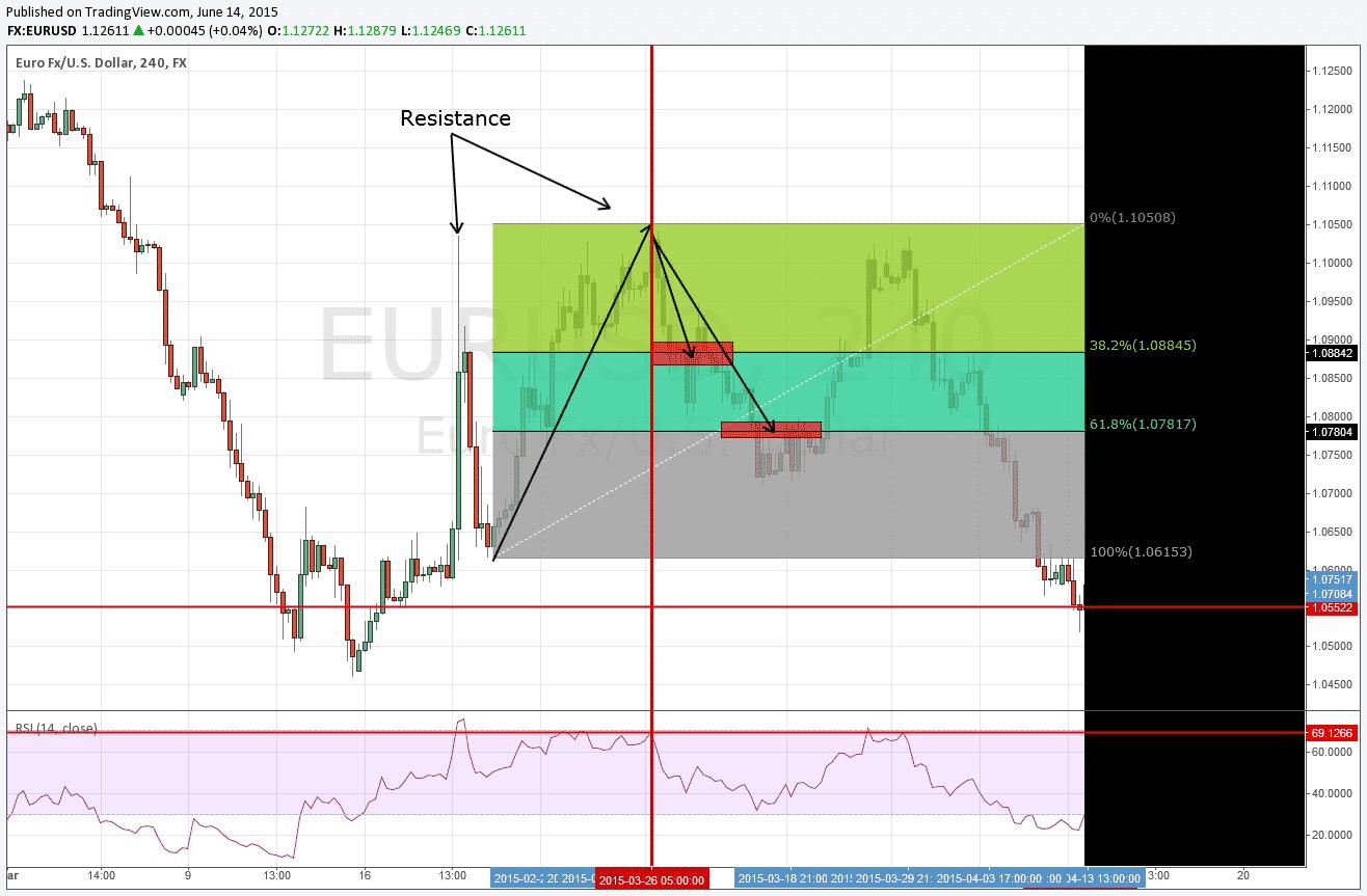 EUR/USD Resistance Zone