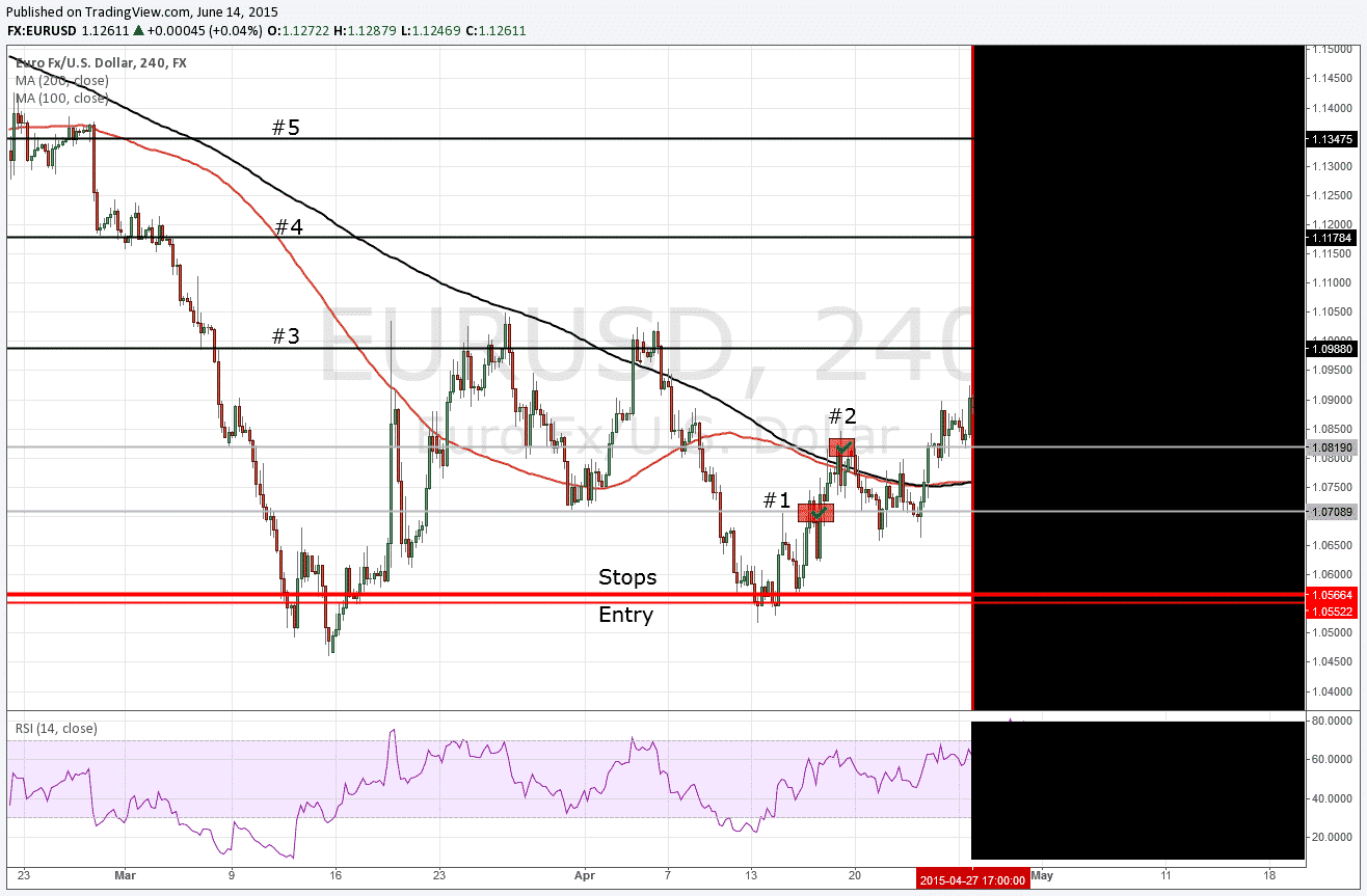 EUR/USD Zukunft