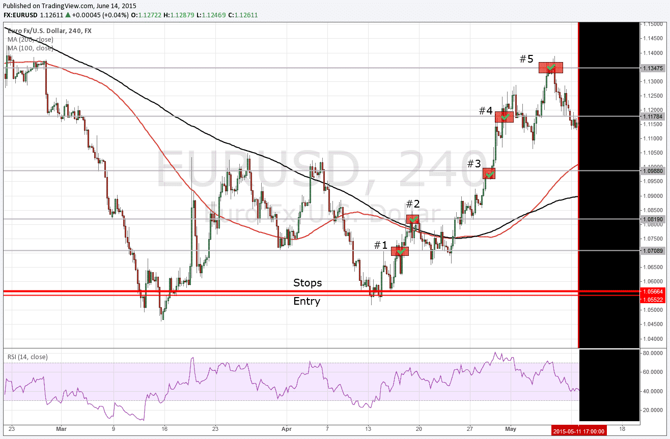 EUR/USD Chart 11.05.2015: