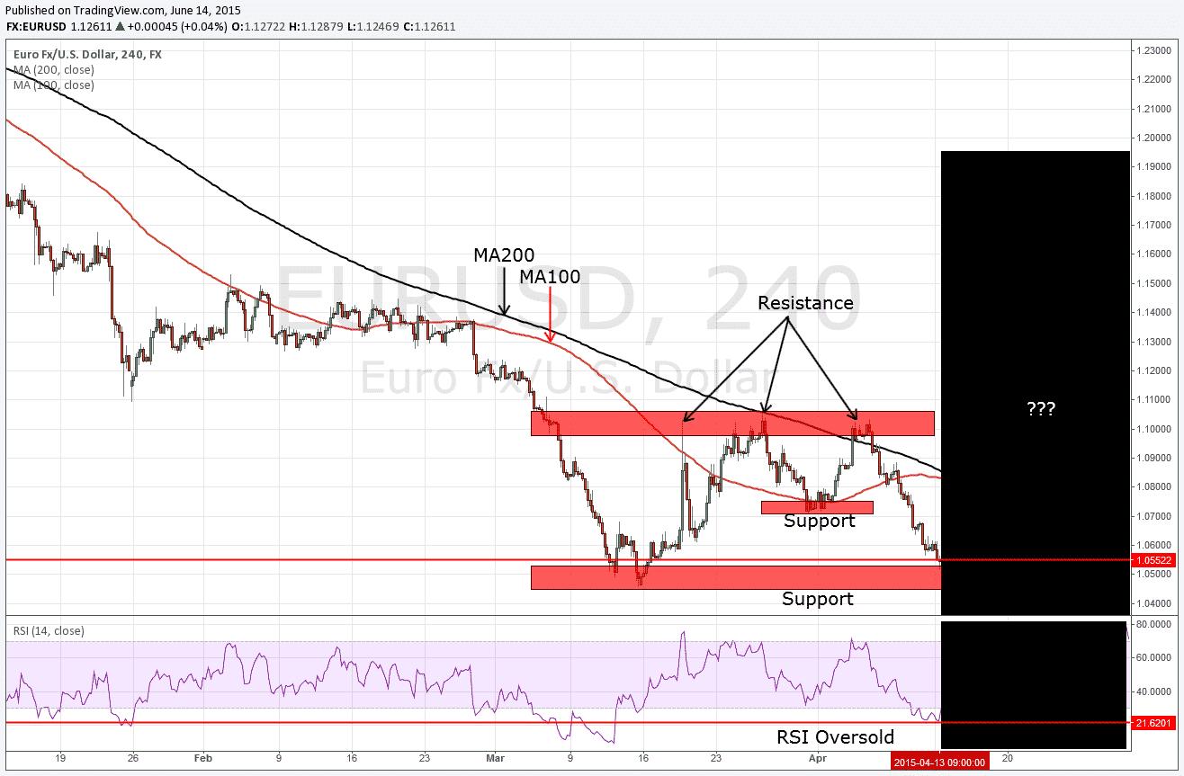 EUR/USD Chart inkl. RSI Indikator