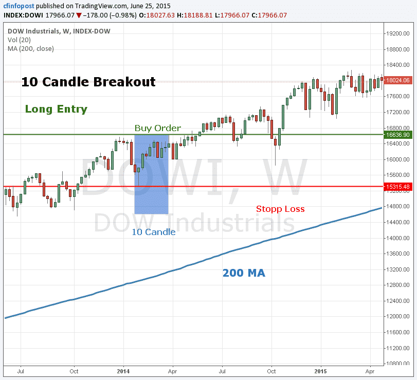 10 Candle Breakout
