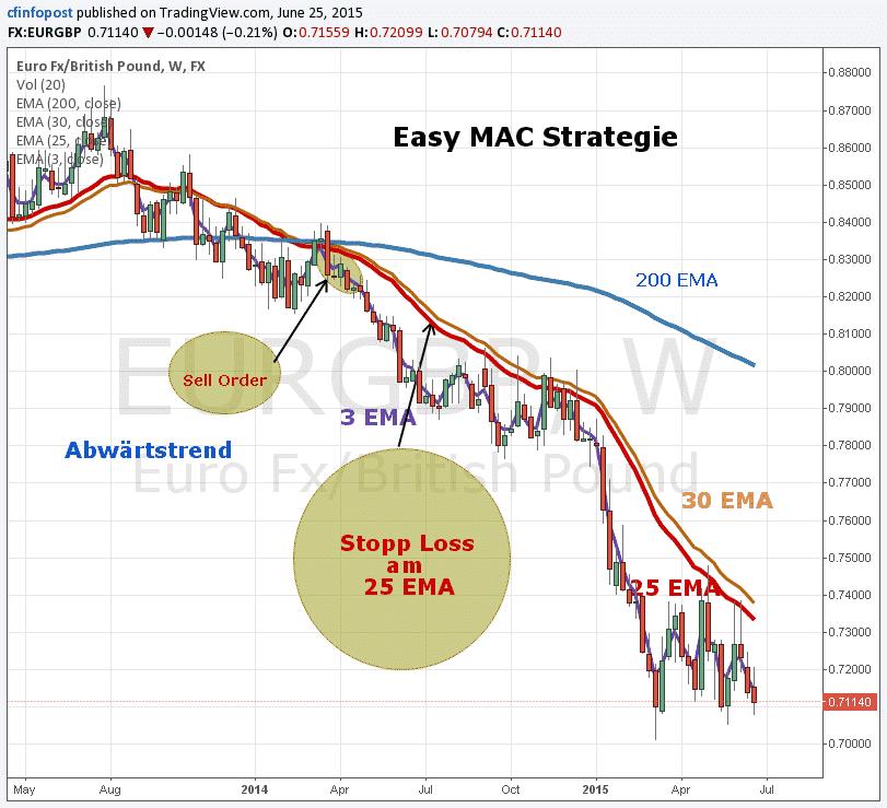 Easy MAC Strategie
