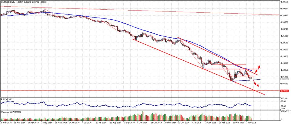 EUR/USD Parität?