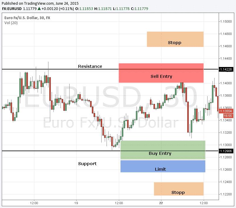 Trading von Forex Ranges