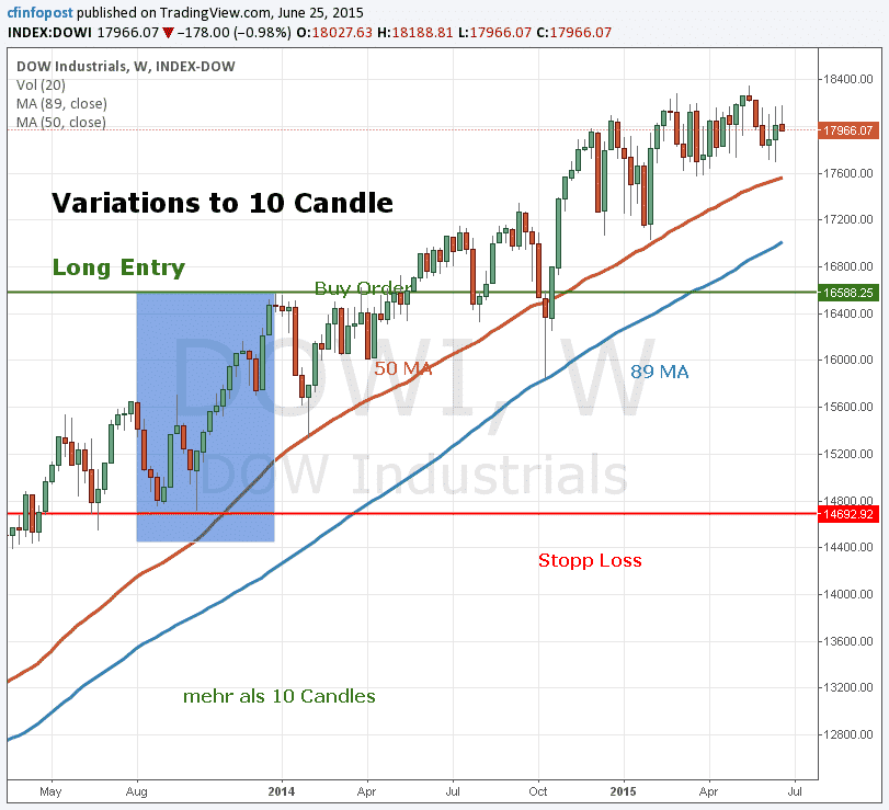 Variations to 10 Candle Breakout