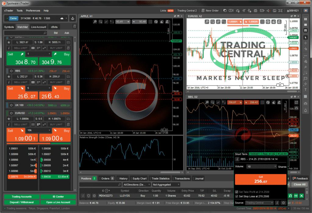 Trading Central's Modul integriert in der cTrader Plattform
