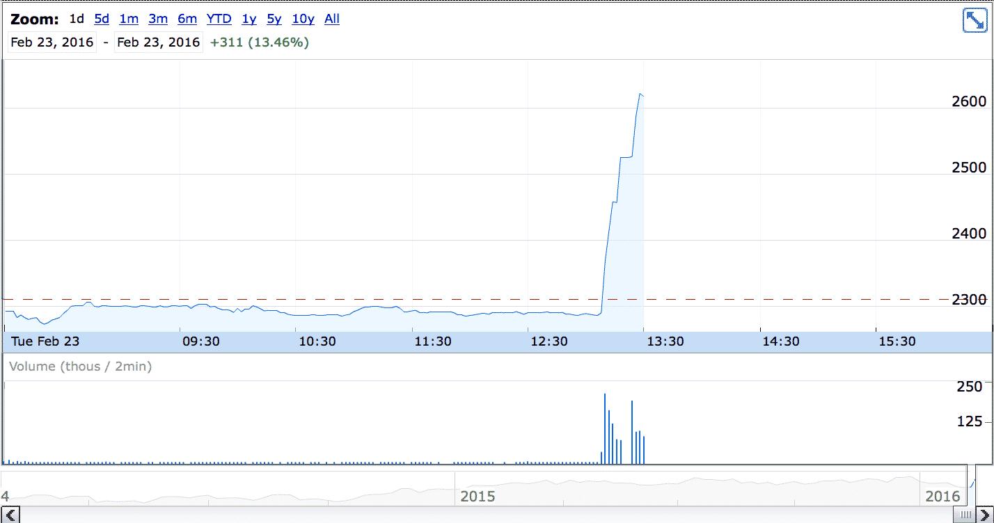 Die London Stock Exchange Aktien nach dem Reuters-Artikel (Quelle: Google Finance)