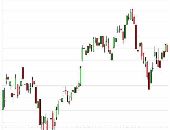 Gap Trading DAX Chart