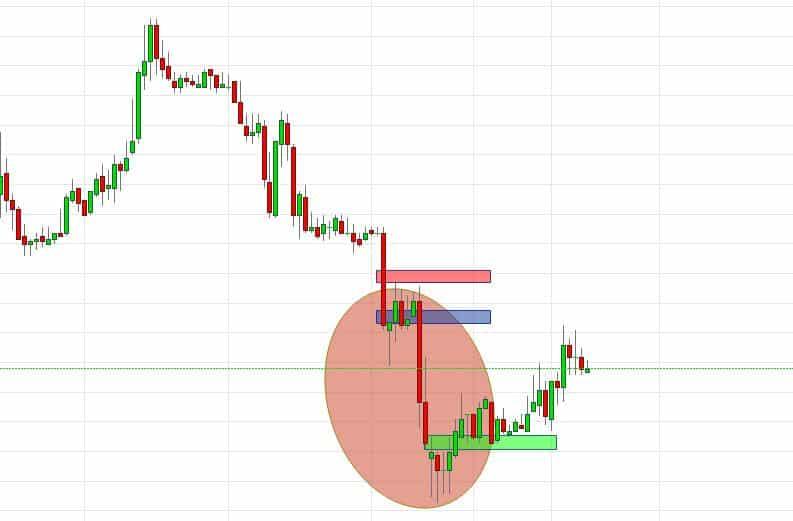 Trading von Breakouts