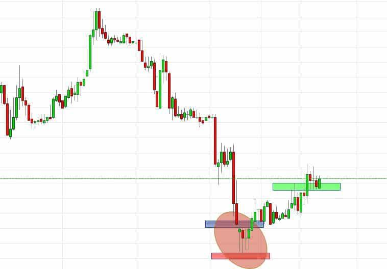 Trading der Reversion