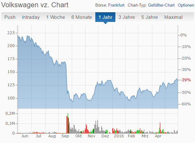 Volkswagen Chart