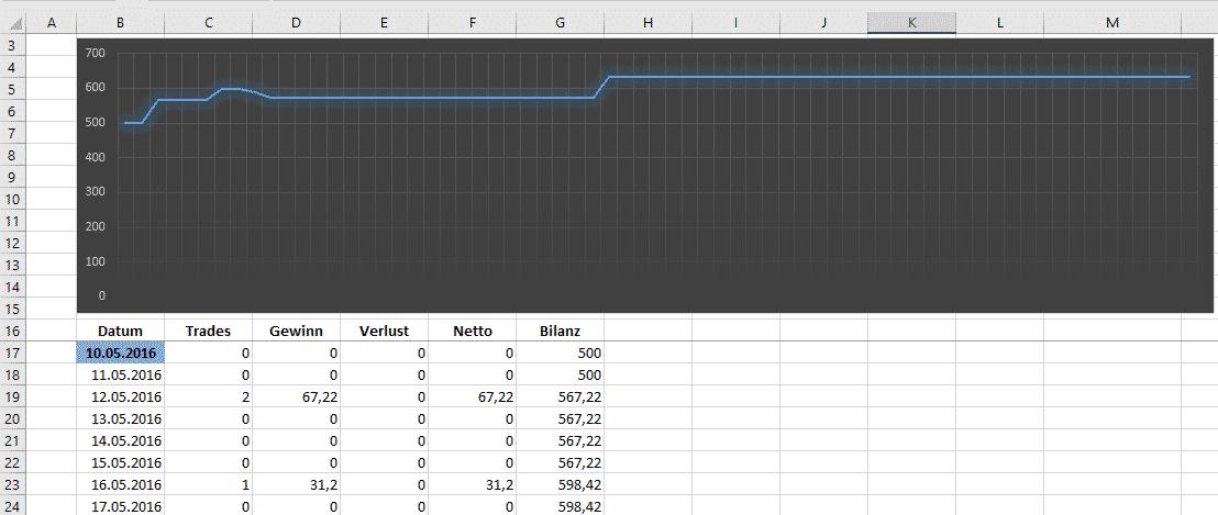 Bilanz Grafik