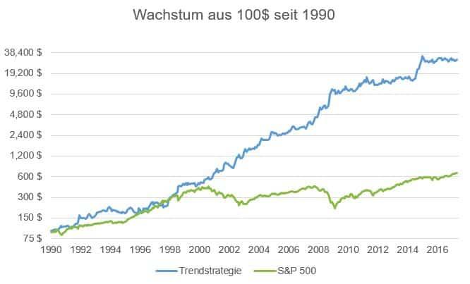 Trendstrategie und S&P500 im Vergleich