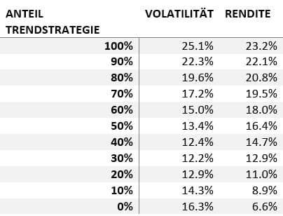 Rendite-Risiko Tabelle, Trendstrategie & gemischtes Portfolio