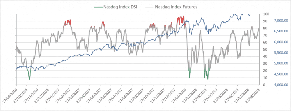 Daily Sentiment Indicator NASDAQ