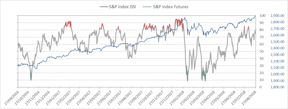 Daily Sentiment Indicator S&P 500