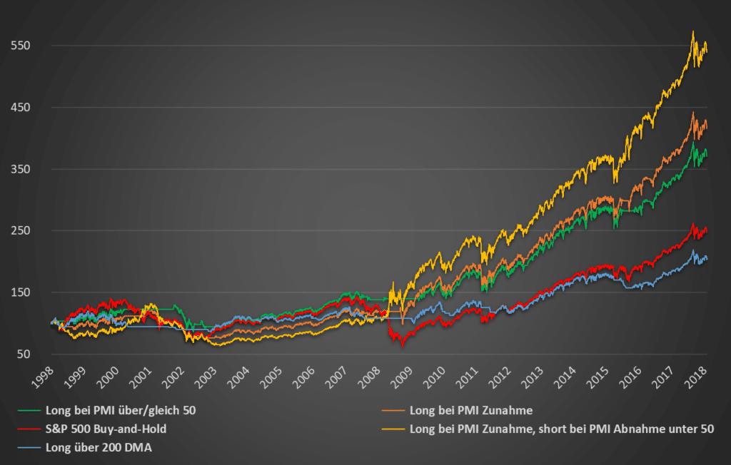 Performance-Chart Backtest PMI-Strategie
