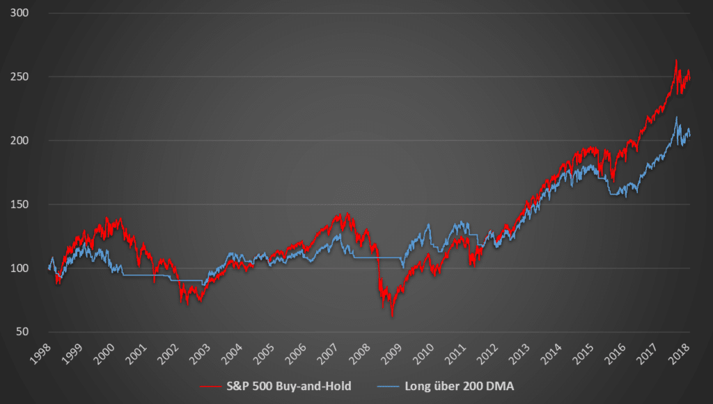 S&P 500 und 200 DMA-Strategie Performance Chart