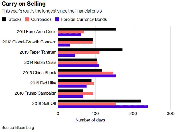 Emerging Markets - Dauer der Korrektur