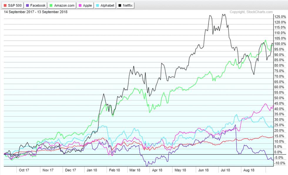 FAANG Aktien Performance über ein Jahr