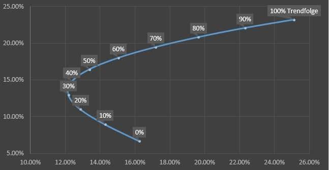 Rendite-Risiko Diagramm, Trendstrategie & gemischtes Portfolio