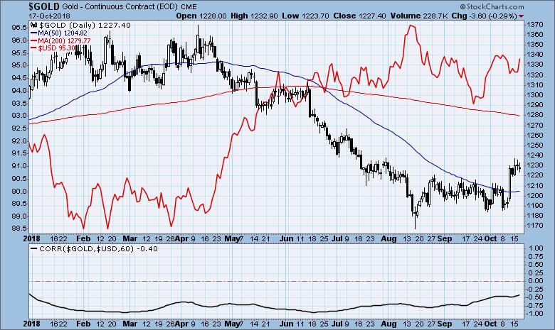 Gold vs US-Dollar, 60-Tage Korrelation