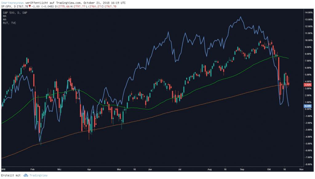 Russel 2000 (blauer Kurs) und S&P 500