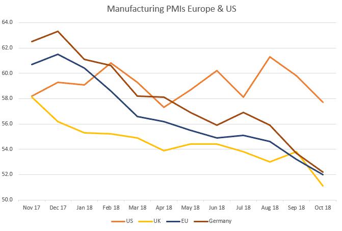 Einkaufsmanagerindizes Europa und USA