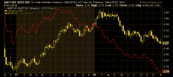 Zinsdifferenz Deutschland und USA 10-Jahres Staatsanleihen vs. EURUSD