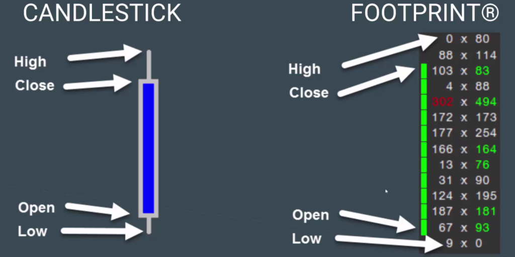 Candlestick vs. Footprint Charts
