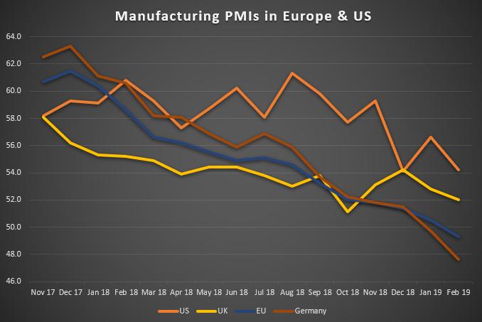Einkaufsmanagerindizes der herstellenden Industrie in Europa & USA