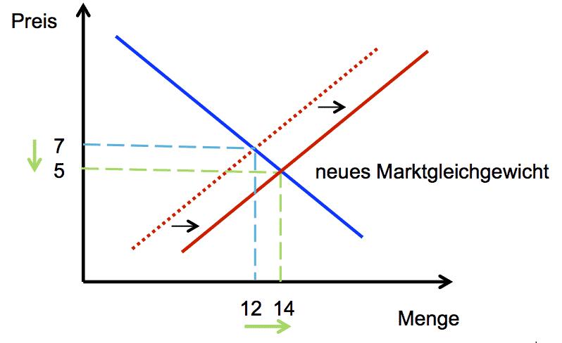 Angebot und Nachfrage, Verschiebung des Marktgleichgewichts