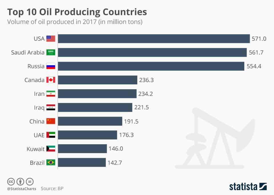 Die wichtigsten Öl-Produzenten