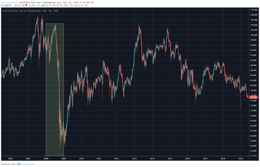 Risk-Off: AUDJPY-während-der-Finanzkrise-2008