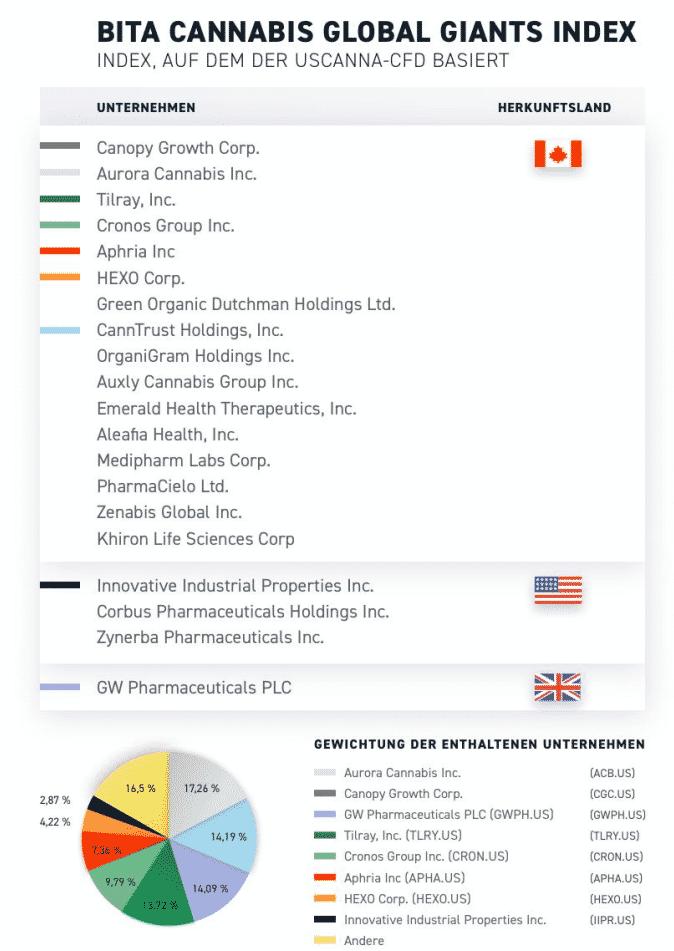 BITA Cannabis Global Giants Index